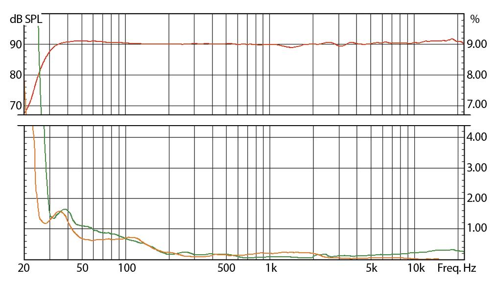 EVE Audio SC3010