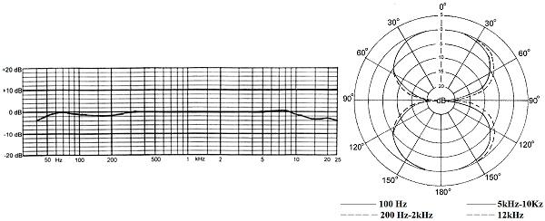 Pearl CB 22 kondensatormikrofon med 8-upptagning och rektangulärt membran