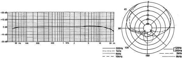 Pearl CC 22 kardioid kondensatormikrofon med rektangulärt membran