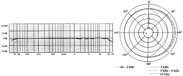 Pearl CO 22 omni kondensatormikrofon med rektangulärt membran