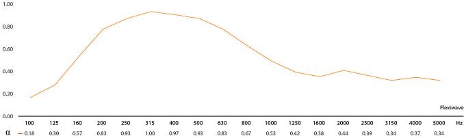 Vicoustic Flexi Wave 120.15